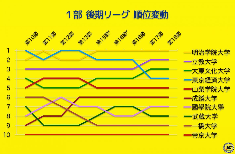 2017年 東京都大学サッカーリーグ