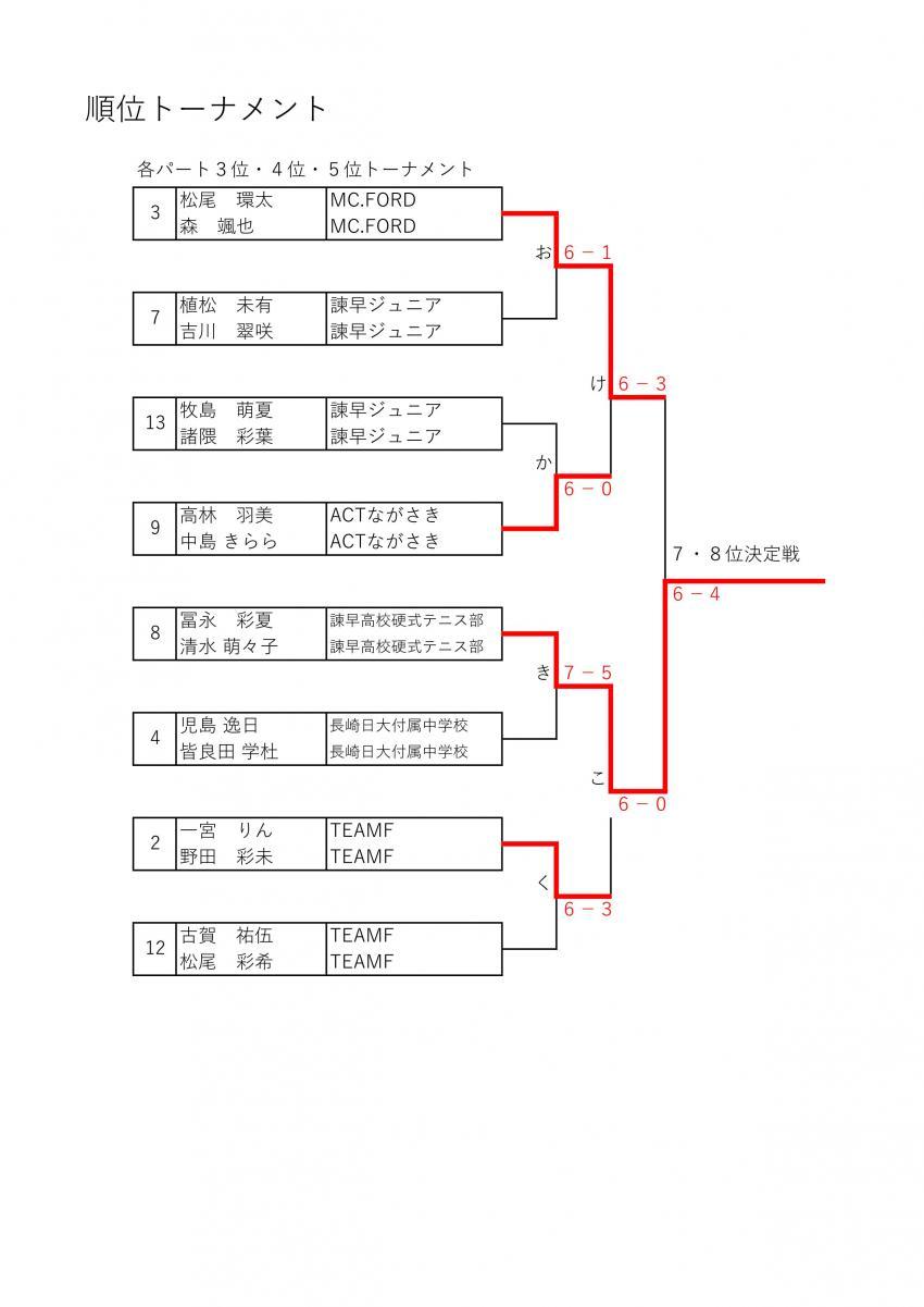 3位・4位・5位トーナメント①